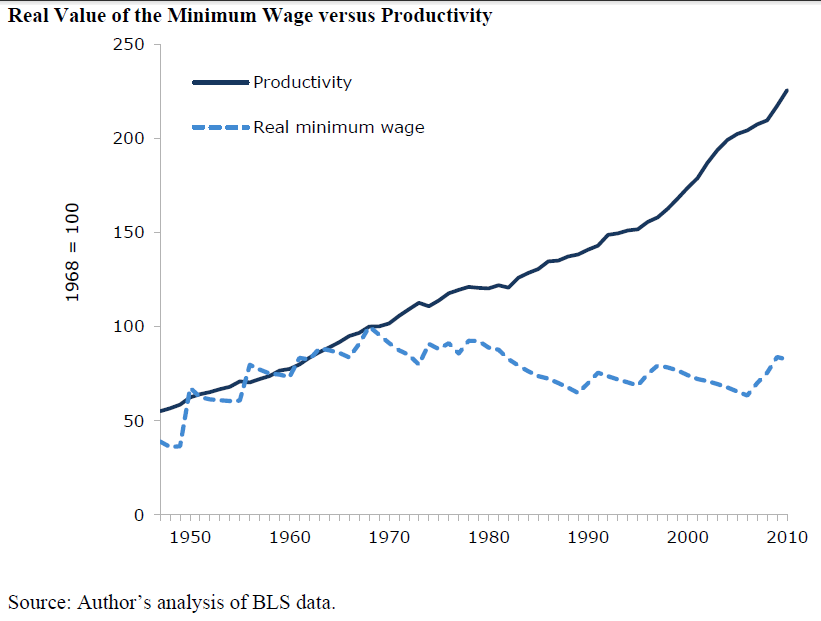 CEPR - Schmitt - minimum wage vs productivity